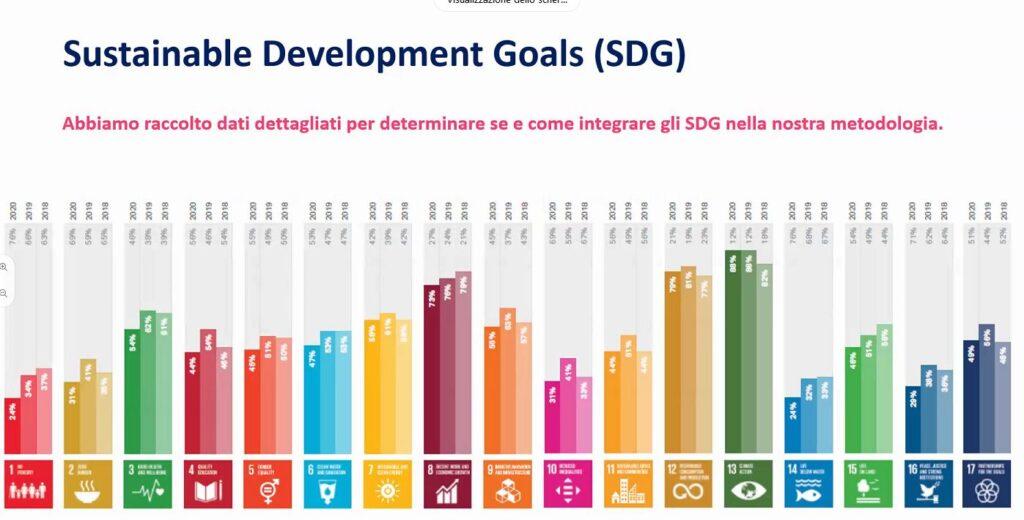 integrare gli SDGs nel reporting di sostenibilità