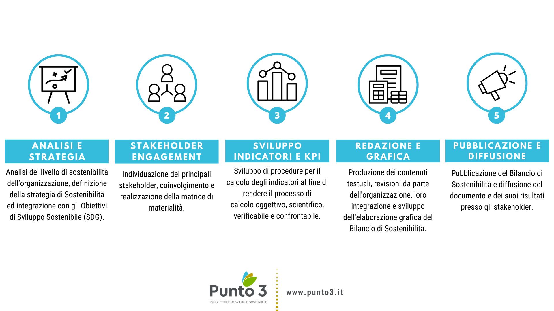 Come fare il bilancio di sostenibilità?
