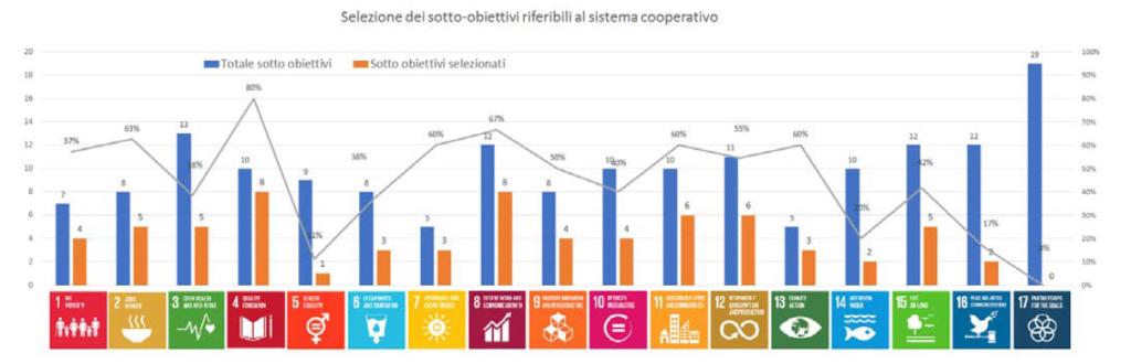 Legacoop-Bologna-target-di sviluppo-sostenibile