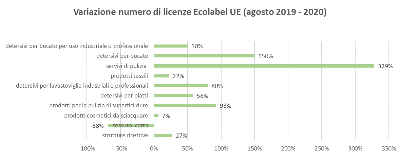 Variazione numero di licenze Ecolabel UE 2019/2020