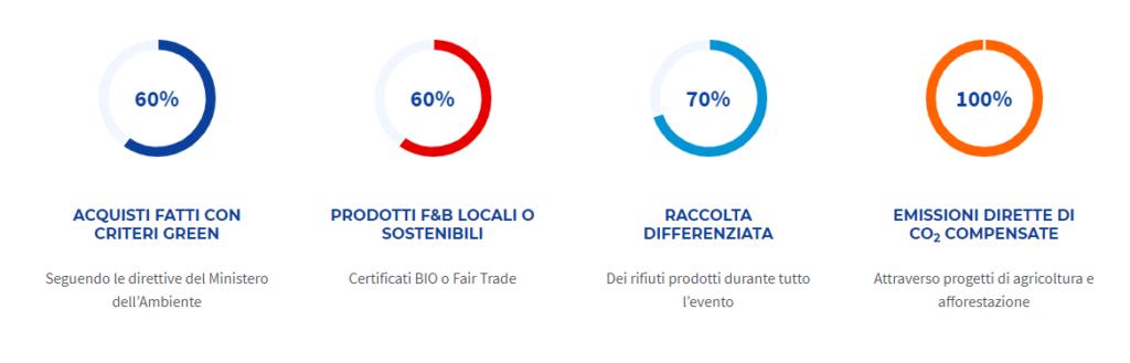 Gli obiettivi di sostenibilità dell'evento Cortina 2021
