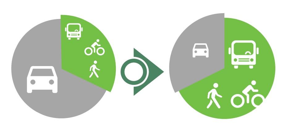 Obiettivo 2/3 - mobilità sostenibile