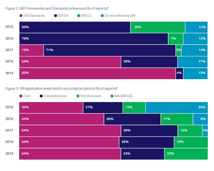 uso indicatori GRI nei Bilanci di Sostenibilità